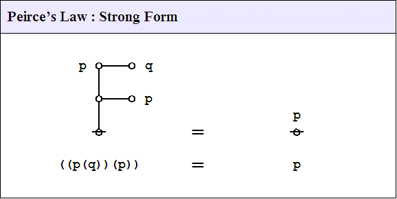 File:Peirce's Law Strong Form 1.0 Splash Page.png